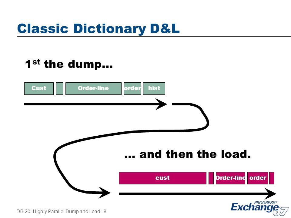 DB-20: Highly Parallel Dump and Load - 8 Classic Dictionary D&L Order-lineCustorderhist custOrder-lineorder 1 st the dump… … and then the load.