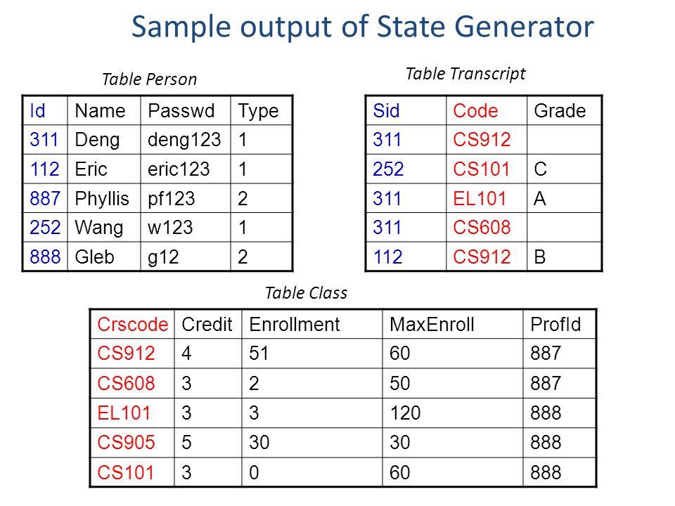 Sample output of State Generator SidCodeGrade 311CS912 252CS101C 311EL101A 311CS608 112CS912B IdNamePasswdType 311Dengdeng1231 112Ericeric1231 887Phyl