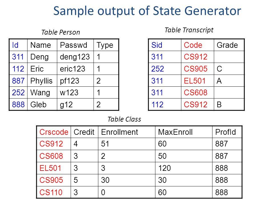 Sample output of State Generator SidCodeGrade 311CS912 252CS905C 311EL501A 311CS608 112CS912B IdNamePasswdType 311Dengdeng1231 112Ericeric1231 887Phyl