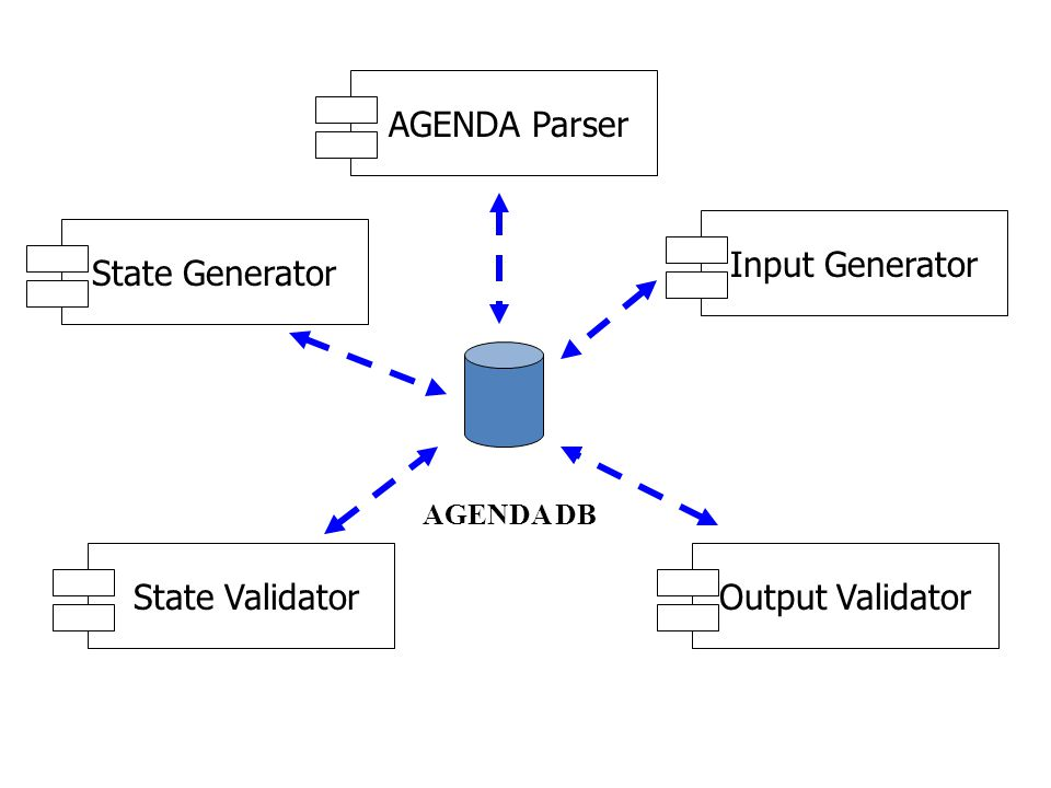 AGENDA ParserState GeneratorInput Generator State ValidatorOutput Validator AGENDA DB