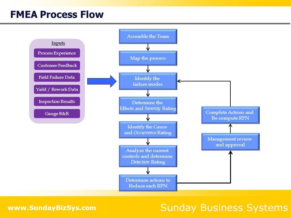 Sunday Business Systems www.SundayBizSys.com The FMEA Process 1.