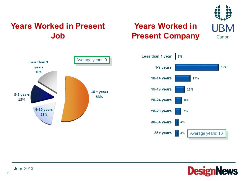 11 Years Worked in Present Job Years Worked in Present Company Average years: 9 Average years: 13 June 2013