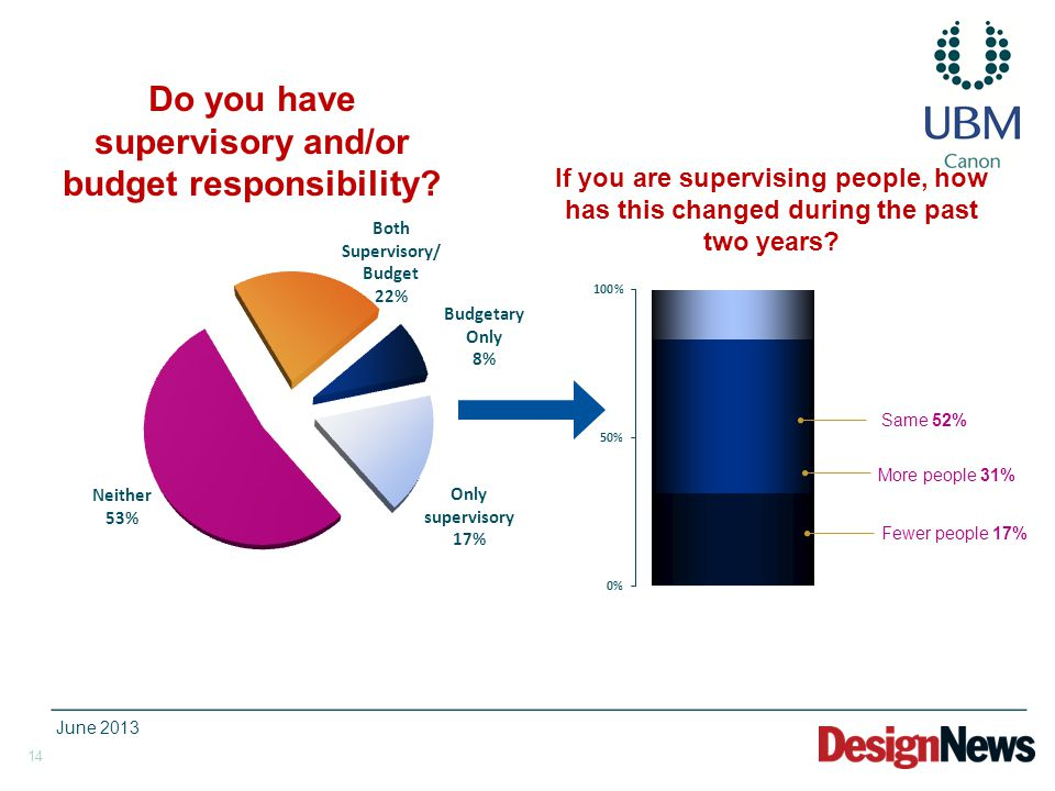 14 Do you have supervisory and/or budget responsibility? If you are supervising people, how has this changed during the past two years? Fewer people 1