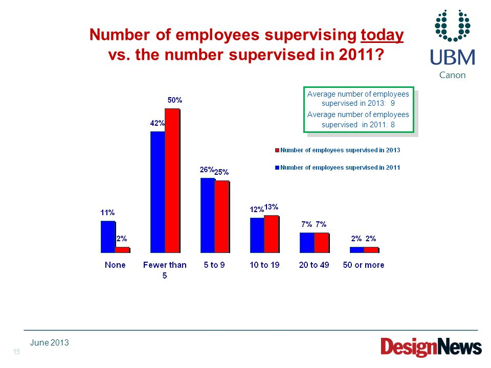 15 Number of employees supervising today vs. the number supervised in 2011.