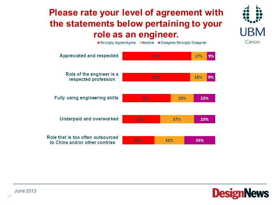 16 Please rate your level of agreement with the statements below pertaining to your role as an engineer. June 2013