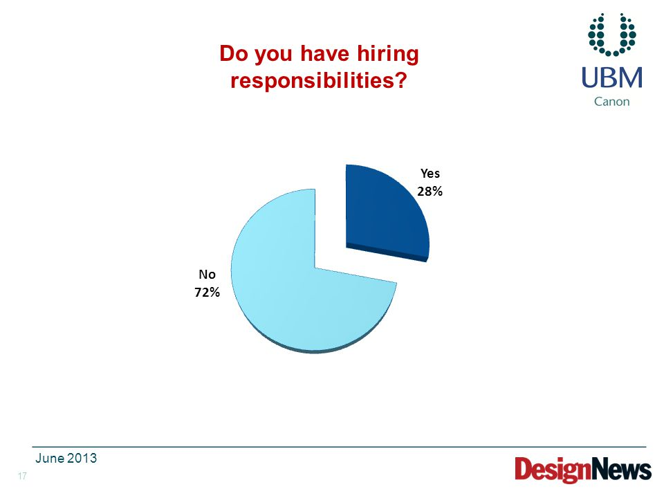 17 June 2013 Do you have hiring responsibilities