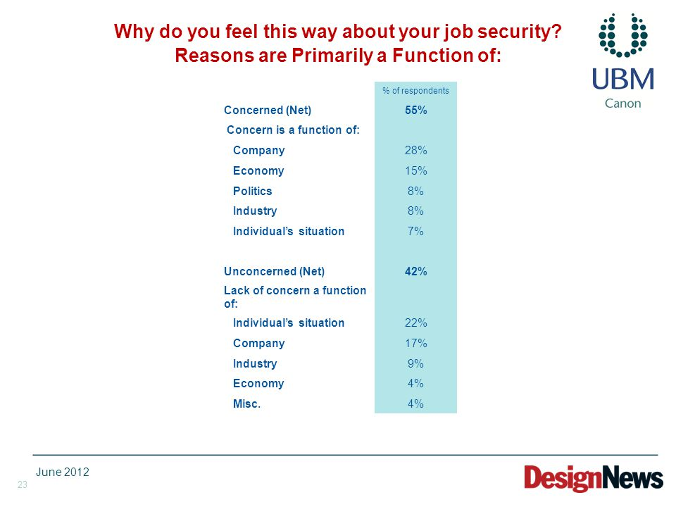 23 Why do you feel this way about your job security? Reasons are Primarily a Function of: % of respondents Concerned (Net)55% Concern is a function of