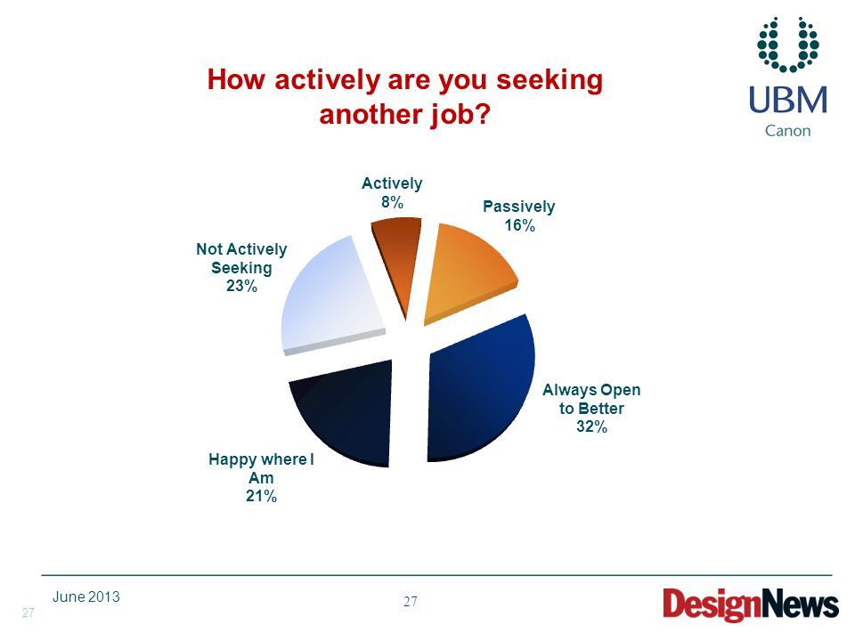27 How actively are you seeking another job June 2013