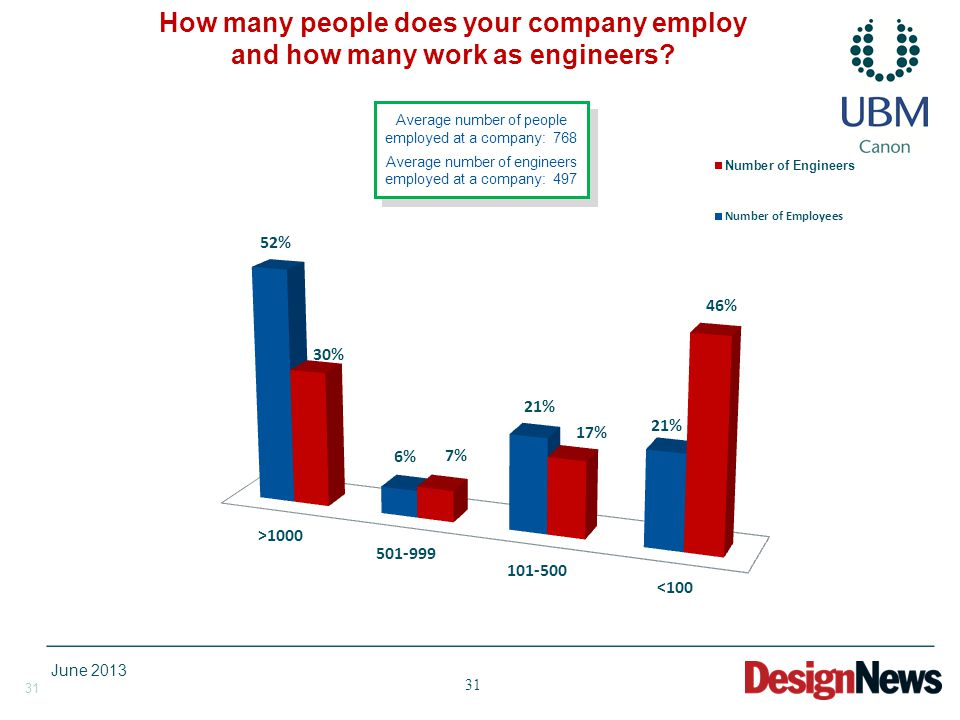 31 How many people does your company employ and how many work as engineers? Average number of people employed at a company: 768 Average number of engi