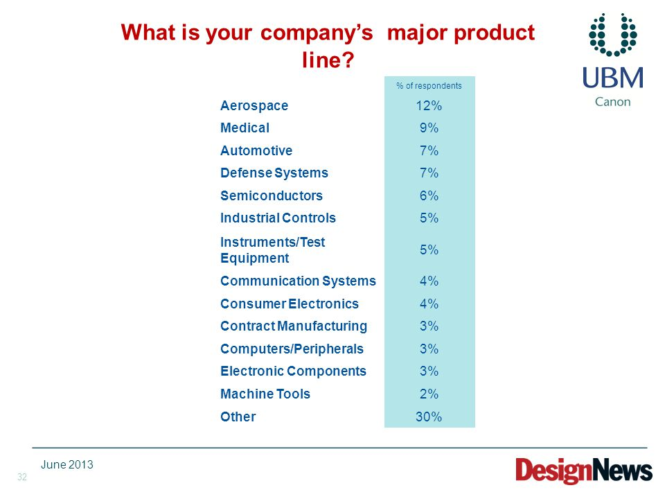 32 What is your company's major product line? % of respondents Aerospace12% Medical9% Automotive7% Defense Systems7% Semiconductors6% Industrial Contr
