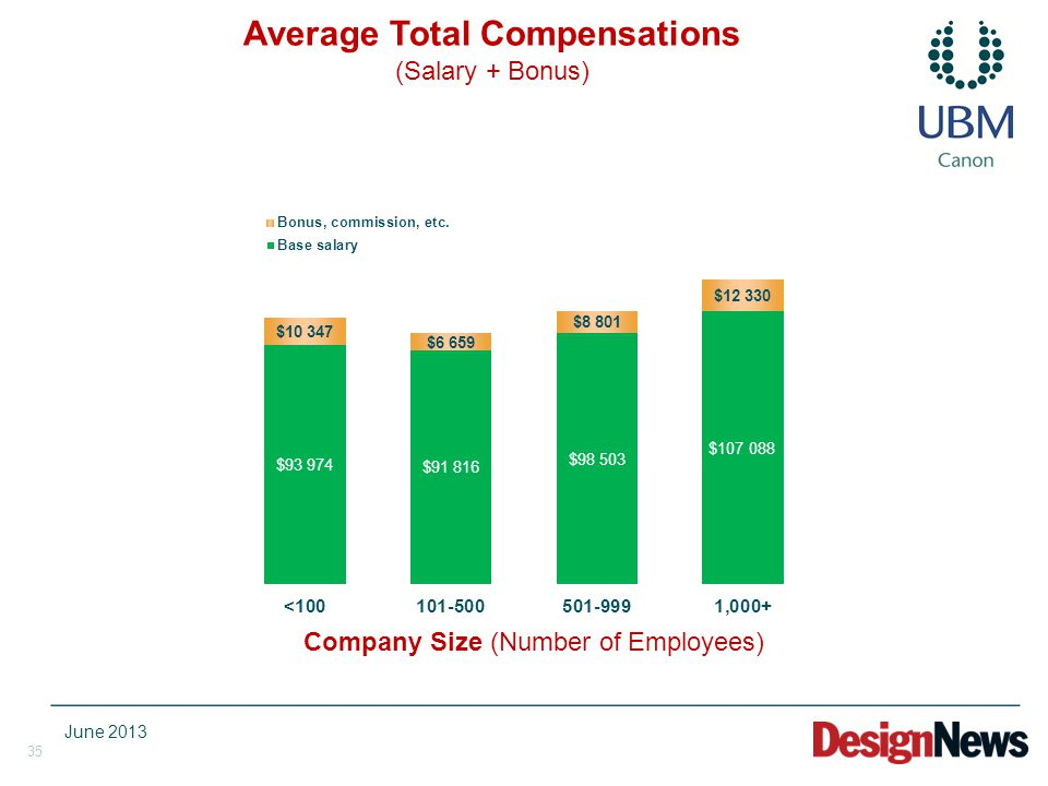 35 Company Size (Number of Employees) Average Total Compensations (Salary + Bonus) June 2013