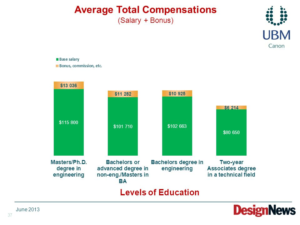 37 Levels of Education Average Total Compensations (Salary + Bonus) June 2013