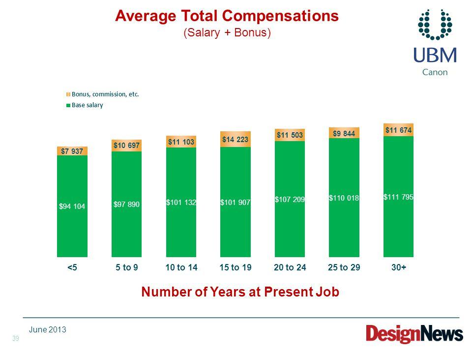 39 Number of Years at Present Job Average Total Compensations (Salary + Bonus) June 2013