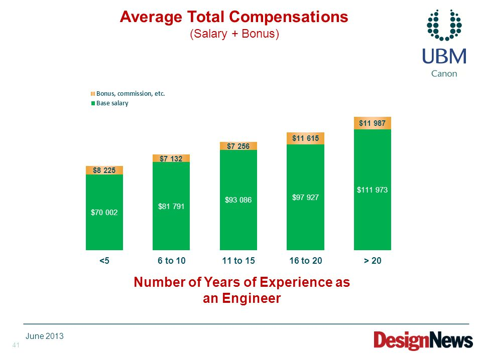 41 Number of Years of Experience as an Engineer Average Total Compensations (Salary + Bonus) June 2013
