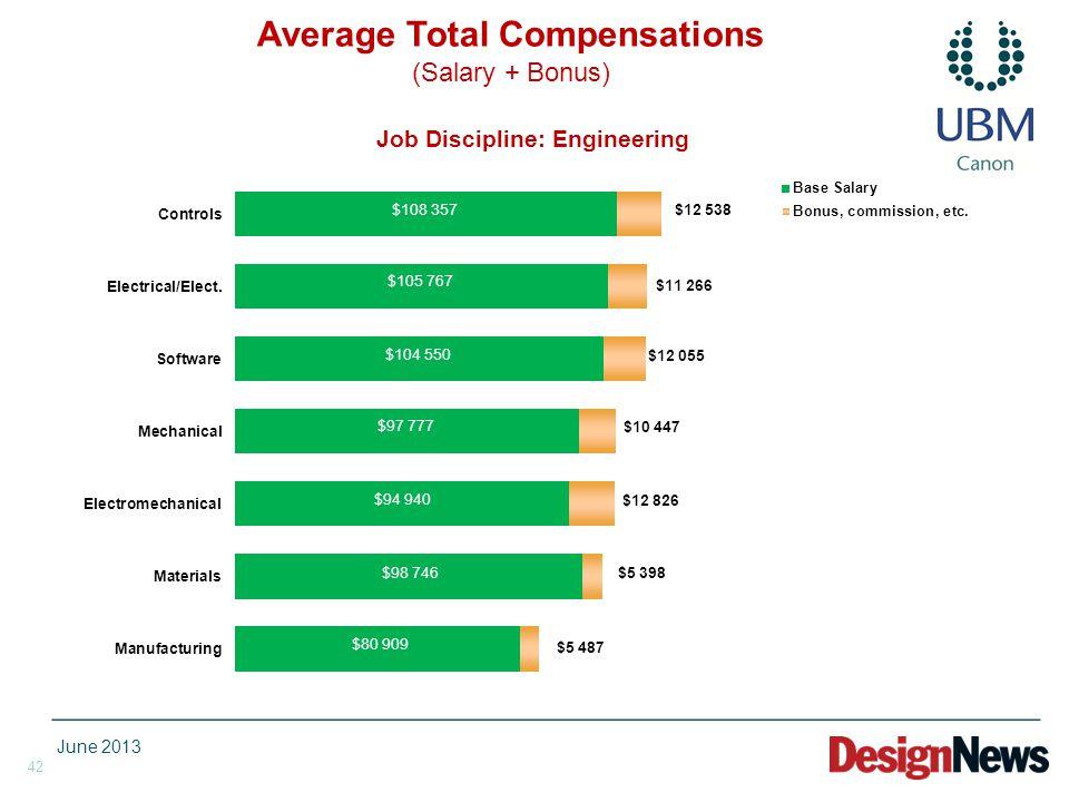 42 Job Discipline: Engineering Average Total Compensations (Salary + Bonus) June 2013