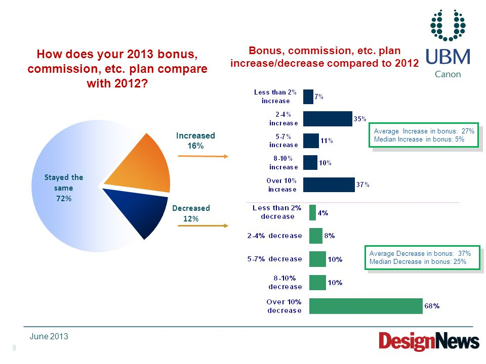 8 How does your 2013 bonus, commission, etc. plan compare with 2012.