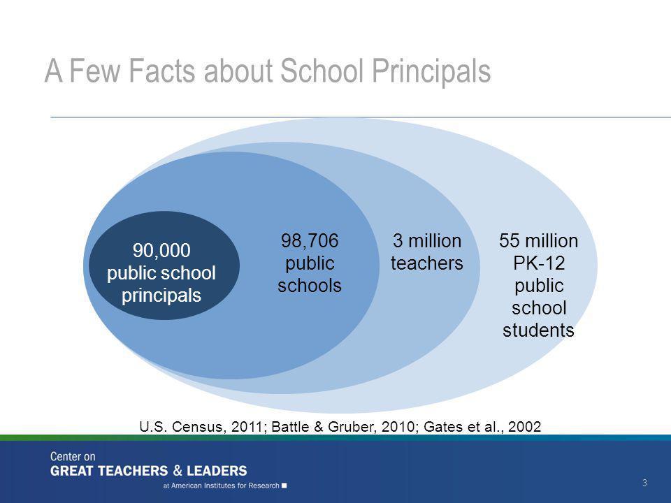 3 98,706 public schools 3 million teachers 55 million PK-12 public school students 90,000 public school principals U.S.