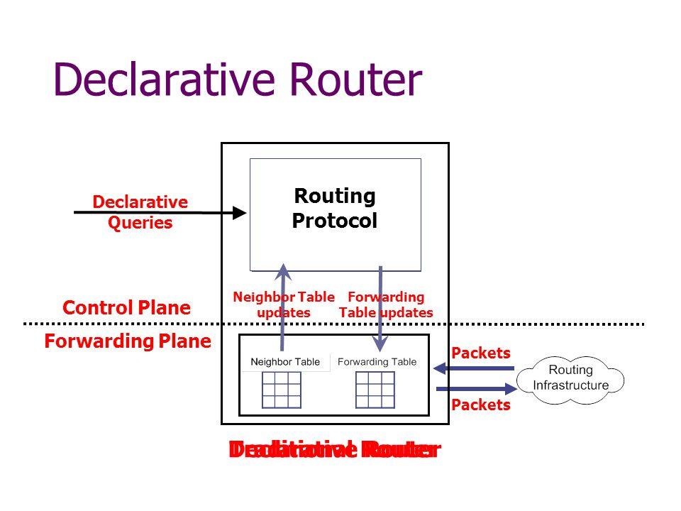 Declarative RouterTraditional Router Declarative Router Declarative Queries Control Plane Forwarding Plane Packets Query Engine Routing Protocol Neighbor Table updates Forwarding Table updates