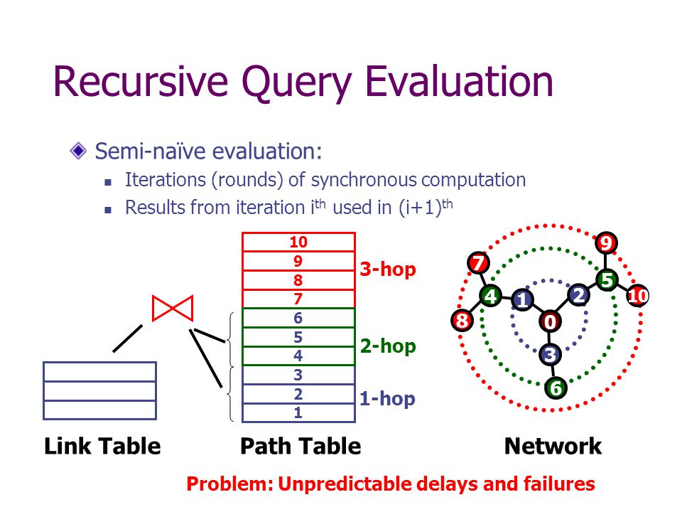 Recursive Query Evaluation Semi-naïve evaluation: Iterations (rounds) of synchronous computation Results from iteration i th used in (i+1) th Path Table 8 7 3-hop 10 92 1 1-hop 36 5 2-hop 4 Link TableNetwork 5 10 0 2 1 3 4 6 8 7 Problem: Unpredictable delays and failures 9