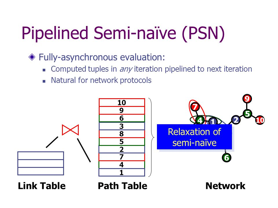 Pipelined Semi-naïve (PSN) Fully-asynchronous evaluation: Computed tuples in any iteration pipelined to next iteration Natural for network protocols Path Table 4 1 7 Link TableNetwork 2 5 8 3 6 9 10 5 0 2 1 3 4 6 8 7 9 Relaxation of semi-naïve