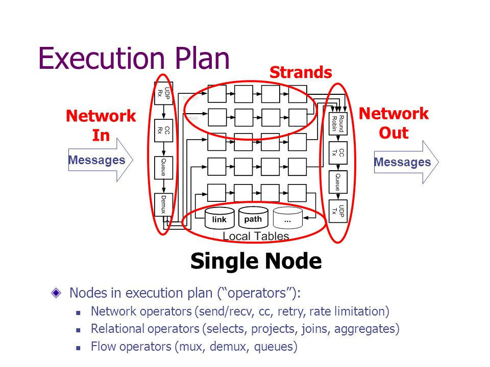 Execution Plan Strands Messages Network In Messages Network Out Single Node Nodes in execution plan ( operators ): Network operators (send/recv, cc, retry, rate limitation) Relational operators (selects, projects, joins, aggregates) Flow operators (mux, demux, queues)
