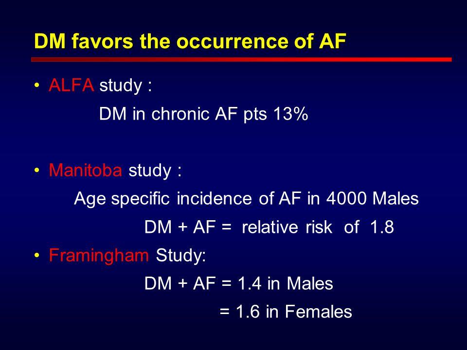 DM favors the occurrence of AF ALFA study : DM in chronic AF pts 13% Manitoba study : Age specific incidence of AF in 4000 Males DM + AF = relative risk of 1.8 Framingham Study: DM + AF = 1.4 in Males = 1.6 in Females