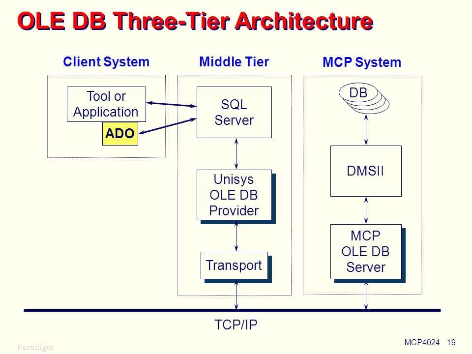 MCP402419 OLE DB Three-Tier Architecture Tool or Application ADO TCP/IP MCP OLE DB Server DMSII Client System MCP System Transport Unisys OLE DB Provider SQL Server Middle Tier DB