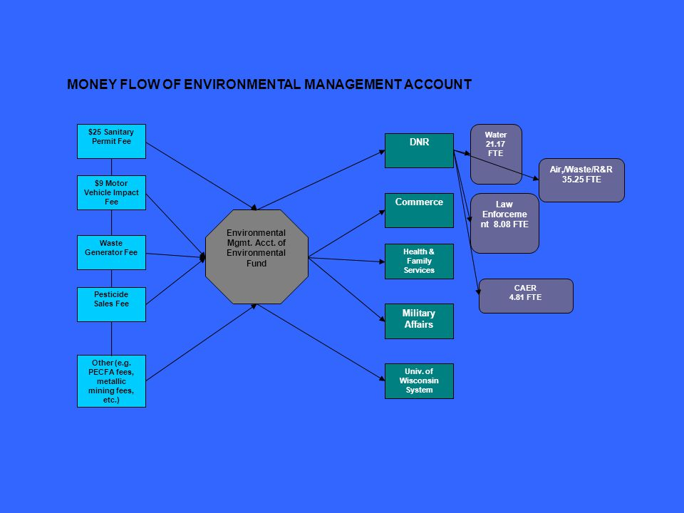 MONEY FLOW OF ENVIRONMENTAL MANAGEMENT ACCOUNT $25 Sanitary Permit Fee $9 Motor Vehicle Impact Fee Waste Generator Fee Pesticide Sales Fee Other (e.g.