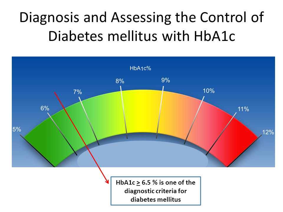 Diagnosis and Assessing the Control of Diabetes mellitus with HbA1c HbA1c > 6.5 % is one of the diagnostic criteria for diabetes mellitus