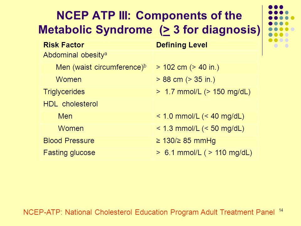 14 NCEP ATP III: Components of the Metabolic Syndrome (> 3 for diagnosis) Risk FactorDefining Level Abdominal obesity a Men (waist circumference) b >