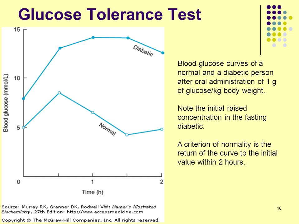 Glucose Tolerance Test 16 Blood glucose curves of a normal and a diabetic person after oral administration of 1 g of glucose/kg body weight. Note the