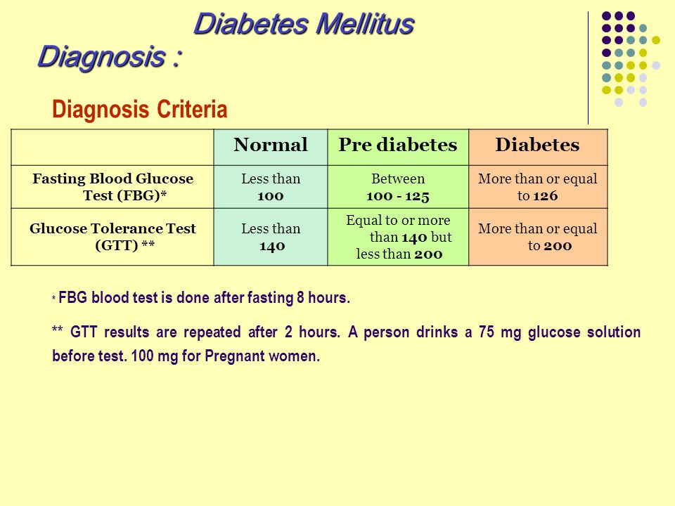 NormalPre diabetesDiabetes Fasting Blood Glucose Test (FBG)* Less than 100 Between 100 - 125 More than or equal to 126 Glucose Tolerance Test (GTT) **
