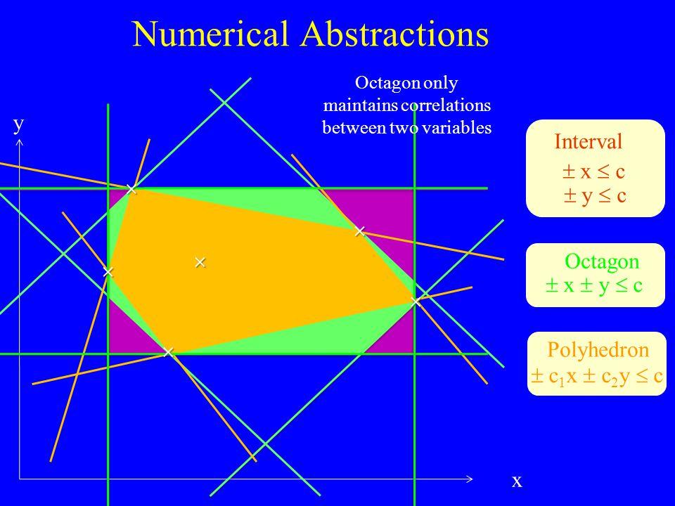 Numerical Abstractions x y    x  c  y  c Interval  x  y  c Octagon  c 1 x  c 2 y  c Polyhedron    Octagon only maintains correlations