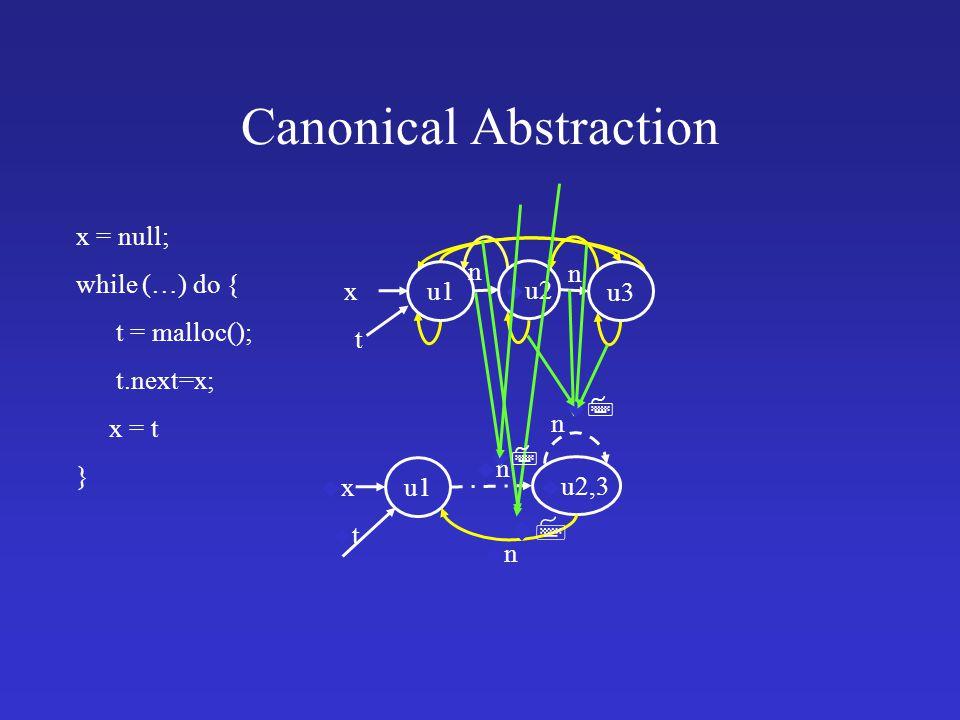 x t n n u u2 u1 u3 Canonical Abstraction x = null; while (…) do { t = malloc(); t.next=x; x = t } u1 uxux utut u u2,3 unun n unun uu uu uu