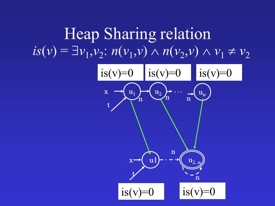 Heap Sharing relation is(v)=0 u1u1 x t u2u2 unun … u u1 uxux utut u u 2..n unun unun is(v) =  v 1,v 2 : n(v 1,v)  n(v 2,v)  v 1  v 2 is(v)=0 n n n