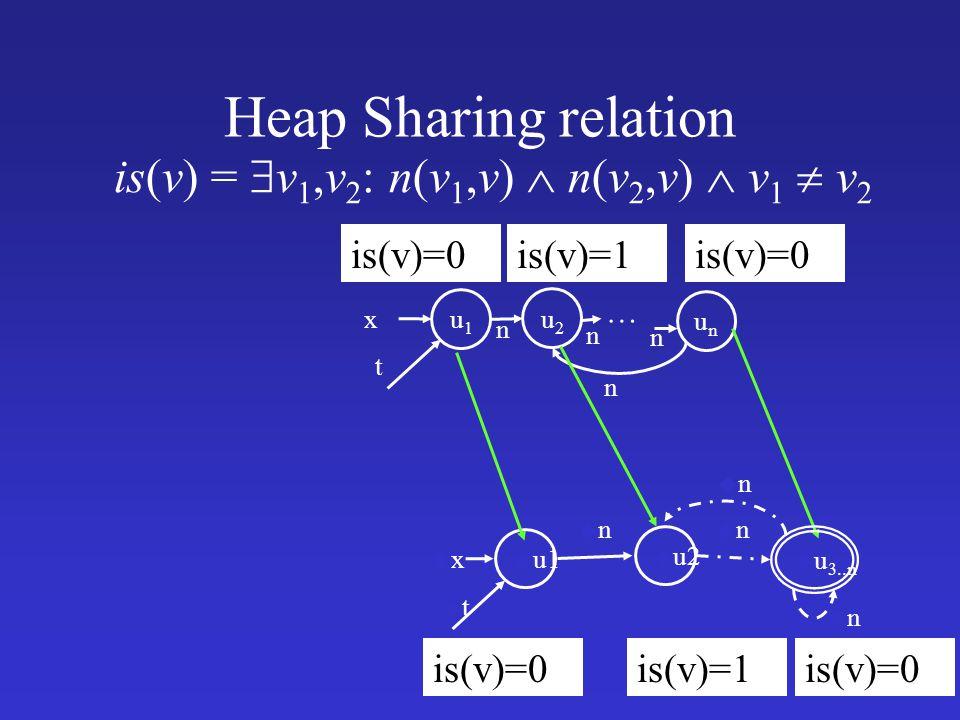 Heap Sharing relation is(v)=0 u1u1 x t u2u2 unun … is(v) =  v 1,v 2 : n(v 1,v)  n(v 2,v)  v 1  v 2 is(v)=1is(v)=0 n n n n u u1 uxux utut u u2 unun