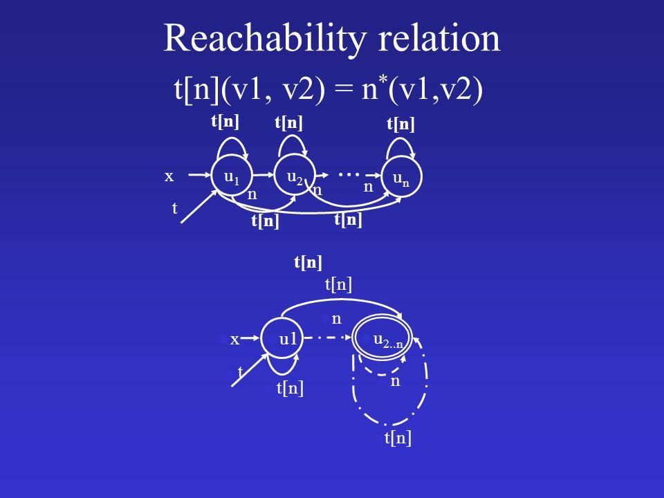 Reachability relation t[n](v1, v2) = n * (v1,v2) u1u1 x t u2u2 unun n n n t[n] u u1 uxux utut u u 2..n unun unun t[n] u t[n]...
