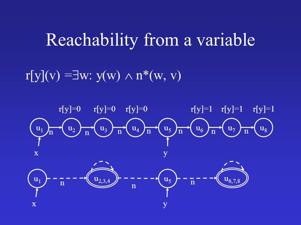 Reachability from a variable r[y](v) =  w: y(w)  n*(w, v) u1u1 x u2u2 u5u5 n u3u3 u4u4 u6u6 u7u7 u8u8 n n nn n n y r[y]=0 r[y]=1 u1u1 x u 2,3,4 u5u5