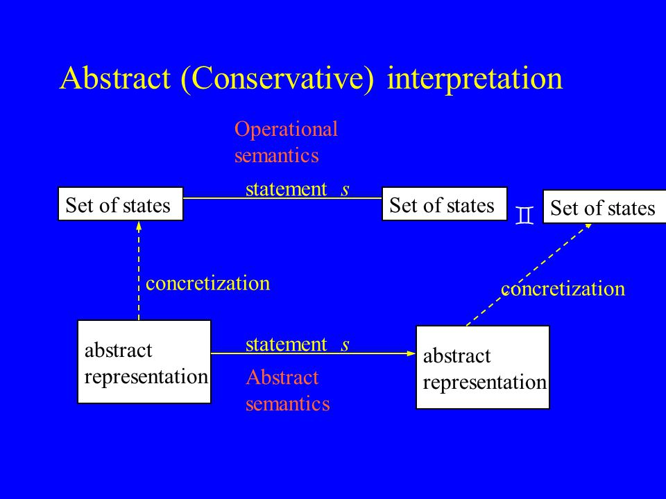 Abstract (Conservative) interpretation abstract representation Set of states concretization Abstract semantics statement s abstract representation abstraction Operational semantics statement s Set of states  abstract representation