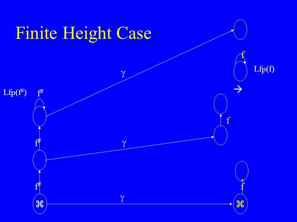 Finite Height Case  f#f# f#f# Lfp(f # )   f f#f#   f Lfp(f) f 