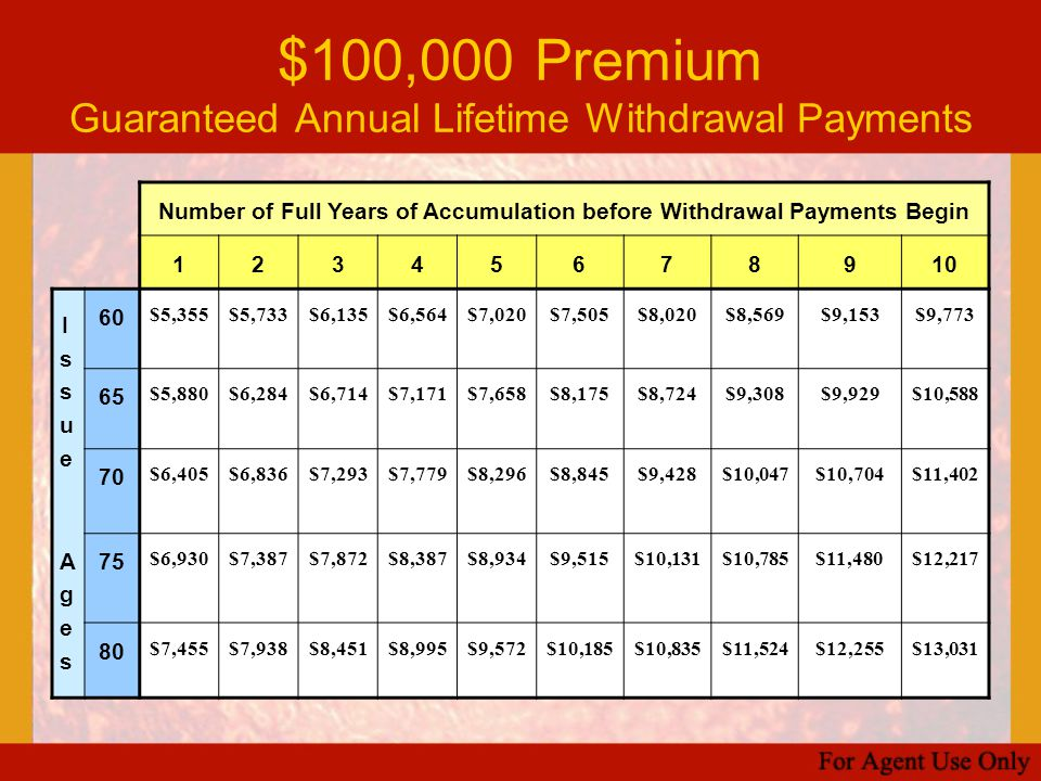 $100,000 Premium Guaranteed Annual Lifetime Withdrawal Payments Number of Full Years of Accumulation before Withdrawal Payments Begin 12345678910 Issu