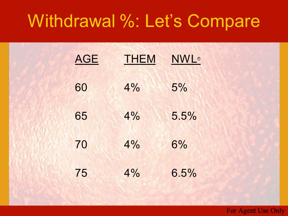 Withdrawal %: Let's Compare AGETHEMNWL ® 604%5% 654%5.5% 704%6% 754%6.5%