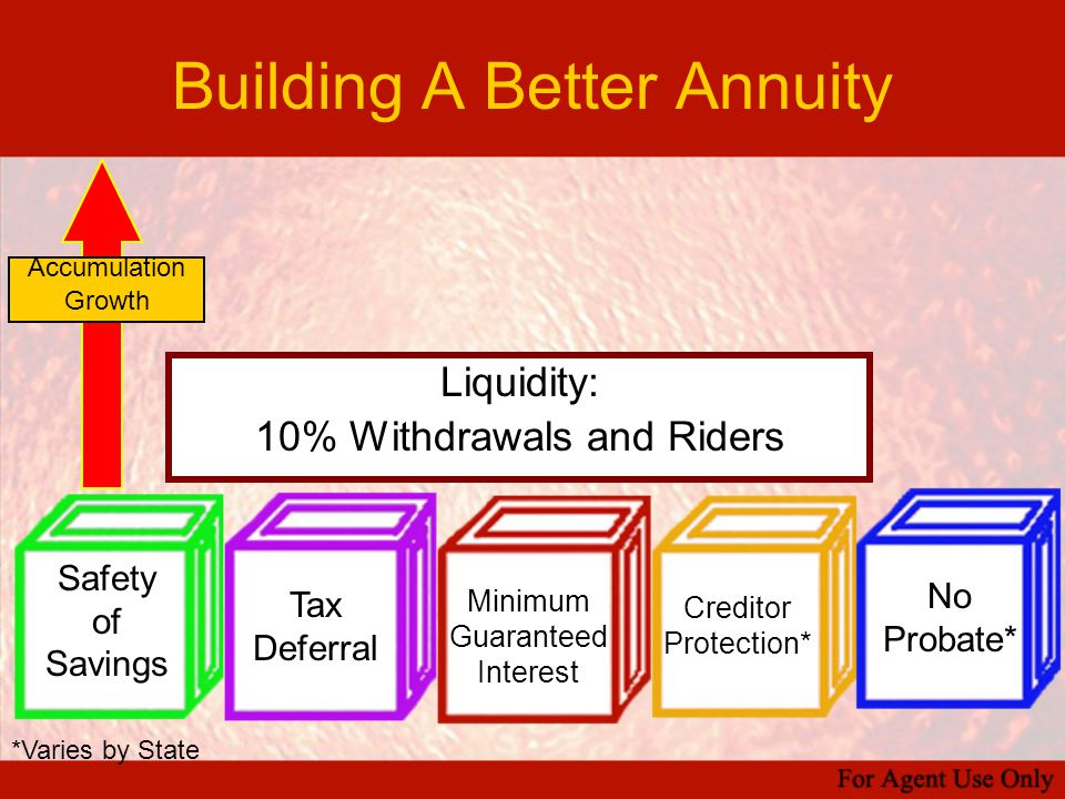 Building A Better Annuity *Varies by State Accumulation Growth Liquidity: 10% Withdrawals and Riders Safety of Savings Tax Deferral Minimum Guaranteed