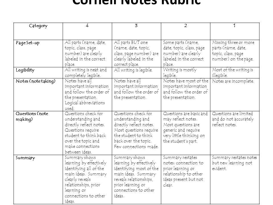 Cornell Notes Rubric Category4321 Page Set-upAll parts (name, date, topic, class, page number) are clearly labeled in the correct place. All parts BUT
