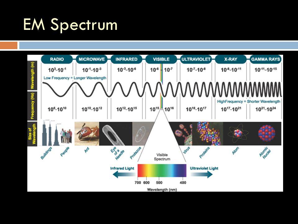 EM Spectrum www.andor.com/
