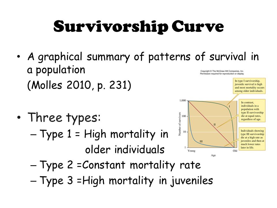 Survivorship Curve A graphical summary of patterns of survival in a population (Molles 2010, p.