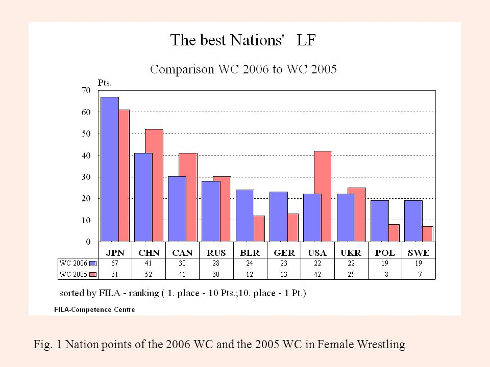 Fig. 1 Nation points of the 2006 WC and the 2005 WC in Female Wrestling