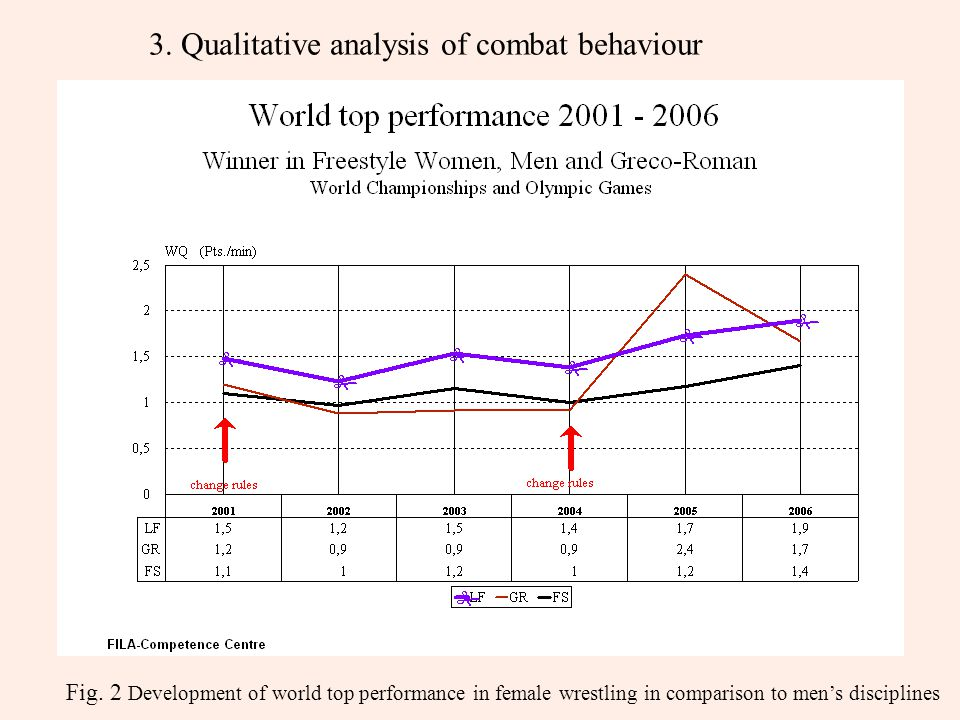 Fig. 2 Development of world top performance in female wrestling in comparison to men's disciplines 3. Qualitative analysis of combat behaviour
