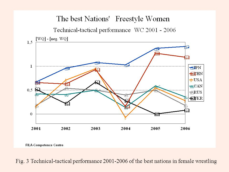 Fig. 3 Technical-tactical performance 2001-2006 of the best nations in female wrestling