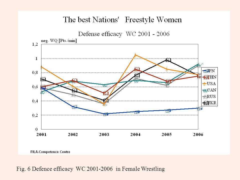 Fig. 6 Defence efficacy WC 2001-2006 in Female Wrestling